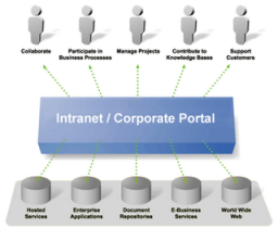 Intranets need and overhaul